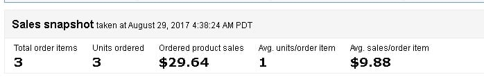 Amazon Sales Snapshot