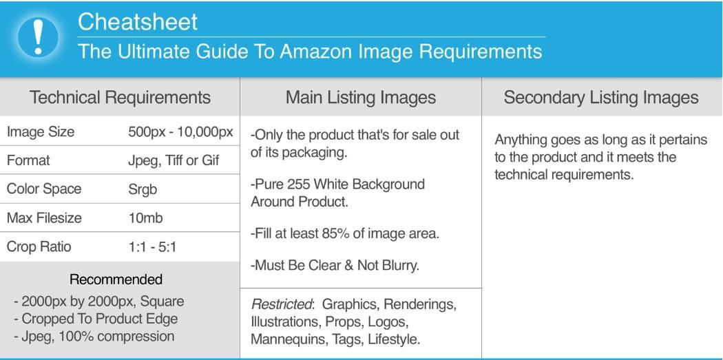 Amazon Photo Requirements