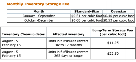 Amazon long-time storage fees