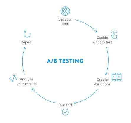 Amazon A/B testing